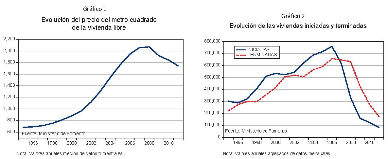 Gráficos la reactivación del mercado de la vivienda pendiente del ciclo económico