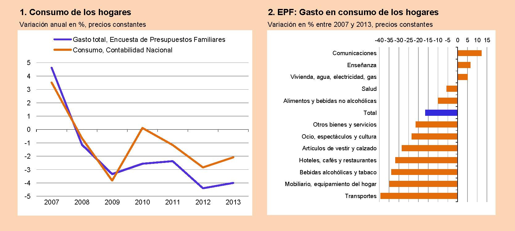 El consumo de los hogares durante la crisis