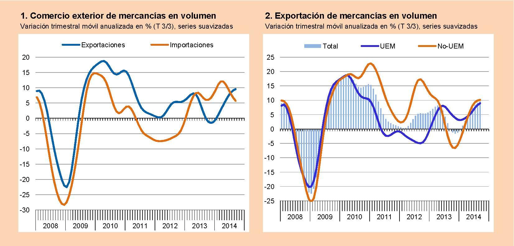 Las exportaciones sorprenden positivamente