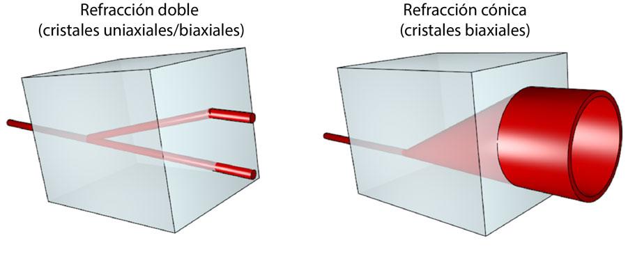 Refracción doble y refracción cónica.
