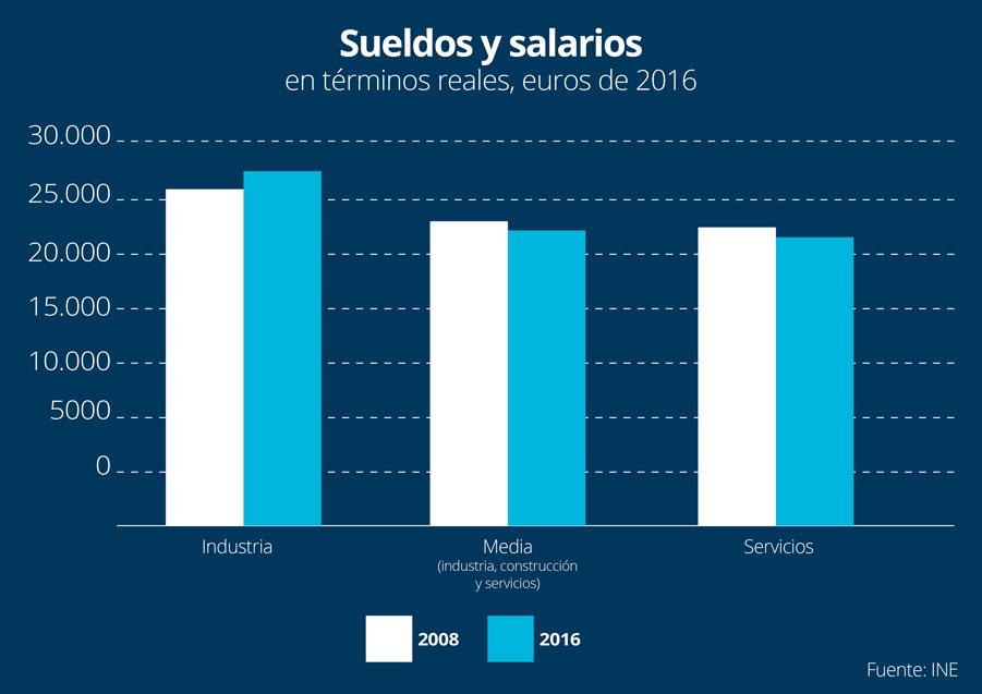 Sueldos y salarios en el sector industrial